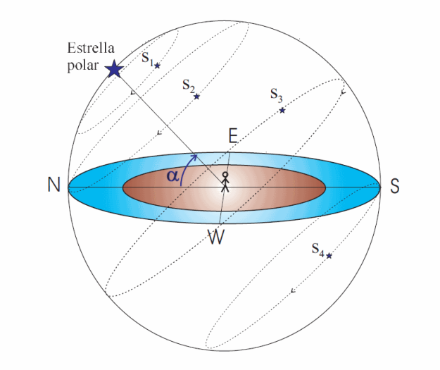 La esfera celeste rodeando a una Tierra plana. Las estrellas como S1 y S2 son circumpolares y no se ponen nunca; S3 sale exactamente por el este y se pone exactamente por el oeste, mientras que S4 queda siempre por debajo del horizonte.